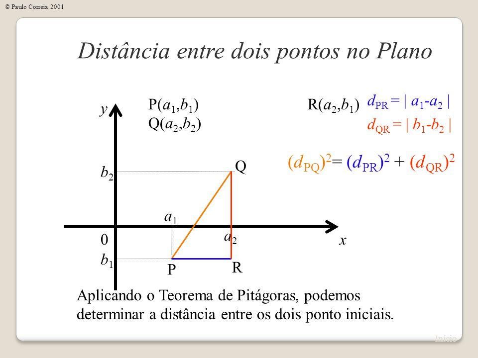 x Distância entre dois pontos no Plano y 0 P(a 1,b 1 ) Q(a 2,b 2 ) Aplicando o Teorema de Pitágoras, podemos determinar a distância entre os dois pont