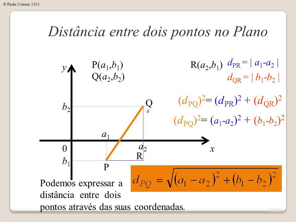 x Distância entre dois pontos no Plano y 0 P(a 1,b 1 ) Q(a 2,b 2 ) Podemos expressar a distância entre dois pontos através das suas coordenadas. a1a1