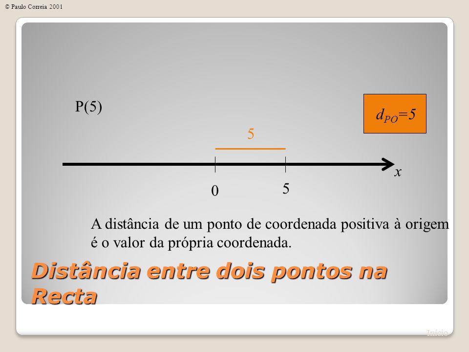 0 A distância de um ponto de coordenada positiva à origem é o valor da própria coordenada. 5 x P(5) d PO =5 5 Distância entre dois pontos na Recta Iní