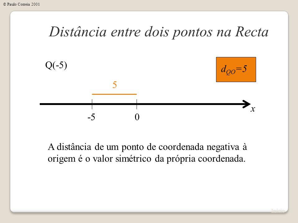 0 A distância de um ponto de coordenada negativa à origem é o valor simétrico da própria coordenada. -5 x Q(-5) d QO =5 5 Distância entre dois pontos