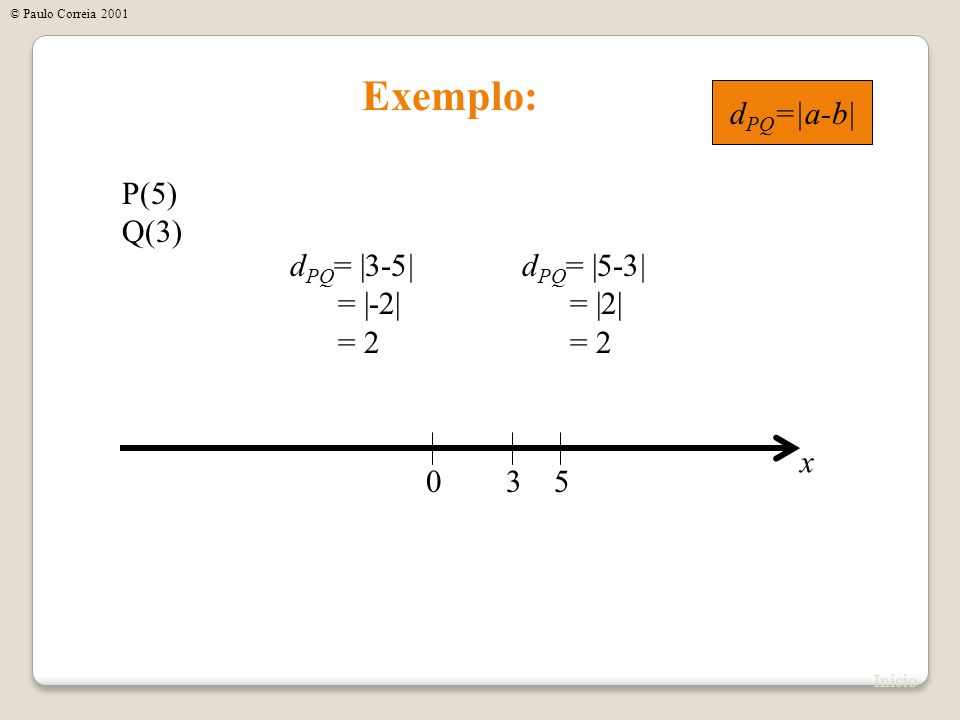 03 x P(-1) Q(3) Exemplo: d PQ =  -1-3  =  -4  = 4 d PQ =  3-(-1)  =  3+1  =  4  = 4 Início © Paulo Correia 2001 d PQ = a-b 