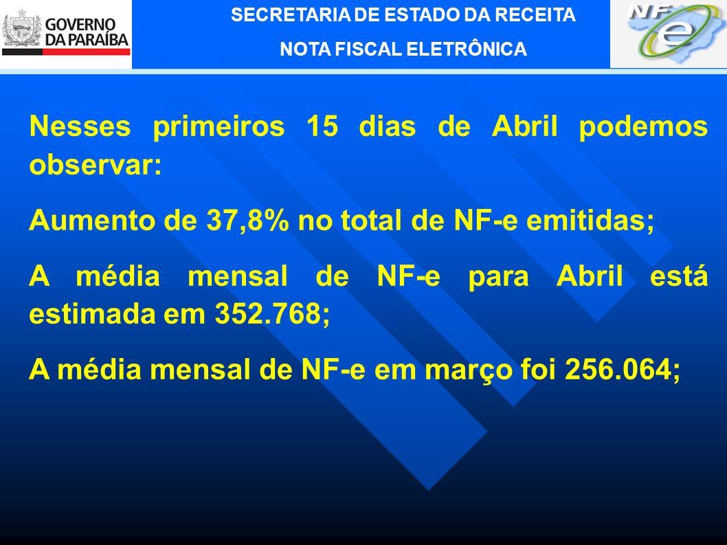 SECRETARIA DE ESTADO DA RECEITA NOTA FISCAL ELETRÔNICA Quantidade de NF-e autorizadas pelo Estado da Paraíba até 31/12/2008: 532.496 Primeira NF-e foi emitida no Estado da Paraíba em 29/02/2008 pela Souza Cruz; Total Faturado pelas empresas Paraibanas com NF-e em 2008: R$6.083.889.896,68.