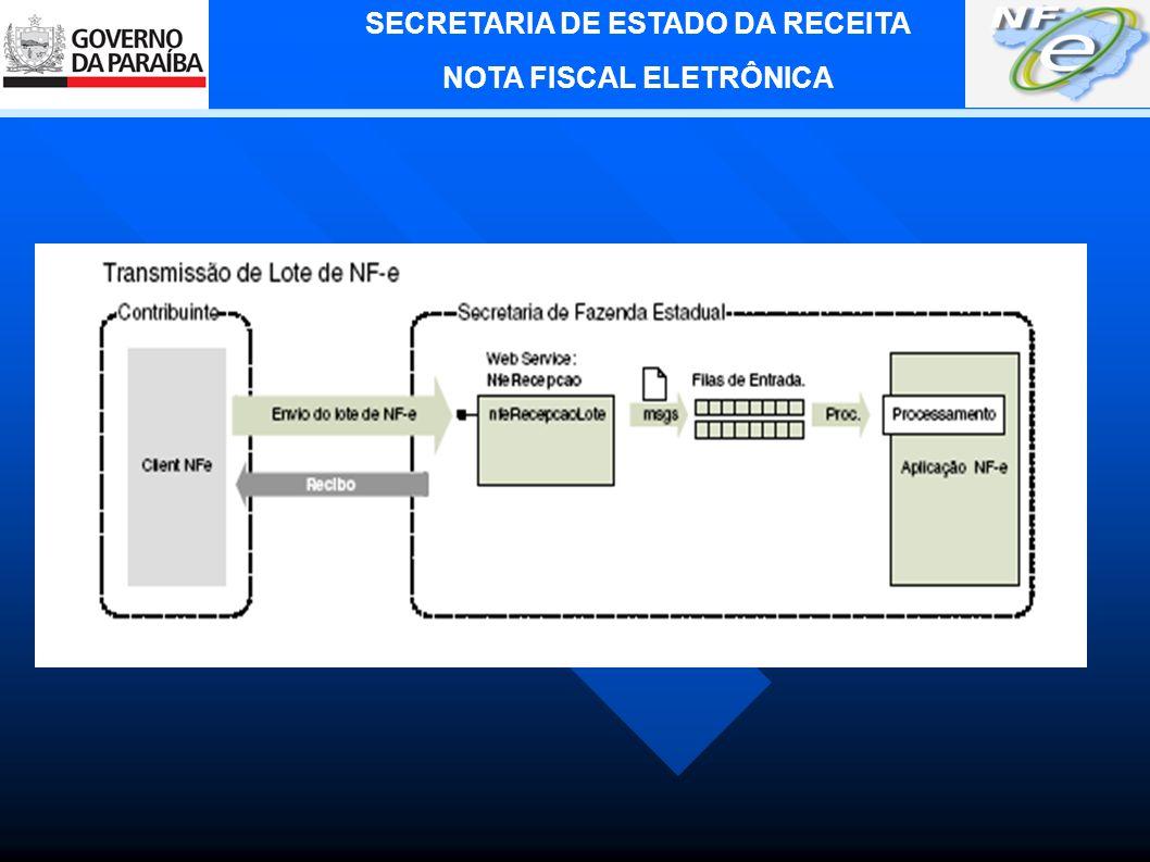 SECRETARIA DE ESTADO DA RECEITA NOTA FISCAL ELETRÔNICA 3.
