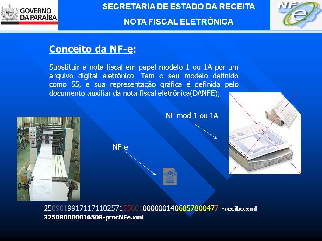 SECRETARIA DE ESTADO DA RECEITA NOTA FISCAL ELETRÔNICA ROTEIRO: 1.