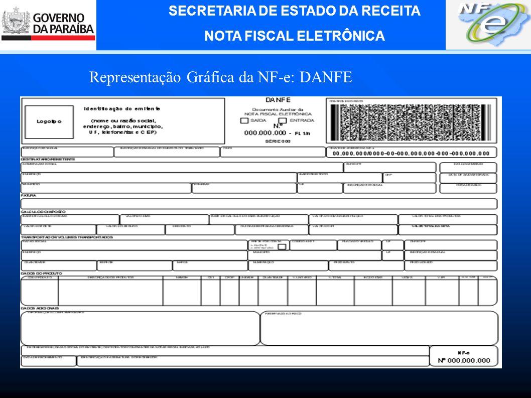 SECRETARIA DE ESTADO DA RECEITA NOTA FISCAL ELETRÔNICA Representação Gráfica da NF-e: DANFE