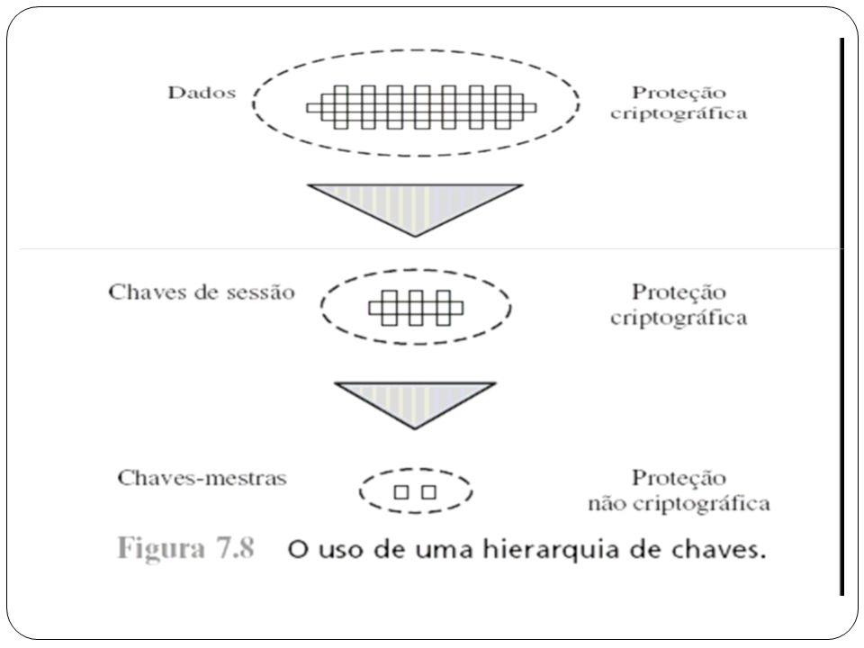 Centro de Distribuição de Chaves - CDC Chave de Sessão – A comunicação entre os sistemas finais (ponto- a-ponto) é criptografada usando uma chave temporária, menciona da como Chave de Sessão.