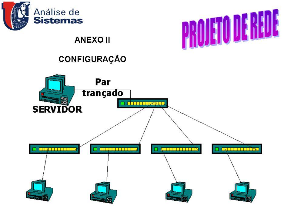 ANEXO II CONFIGURAÇÃO