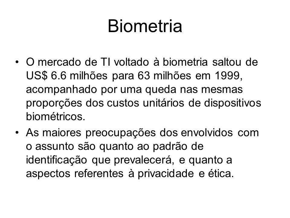 Biometria O mercado de TI voltado à biometria saltou de US$ 6.6 milhões para 63 milhões em 1999, acompanhado por uma queda nas mesmas proporções dos c