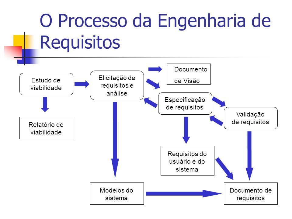 Estrutura de um Documento de Requisitos Introdução Glossário Definição dos Requisitos do Usuário Arquitetura do Sistema Especificação dos Requisitos do Sistema Modelos do Sistema Evolução do Sistema Apêndices Índice
