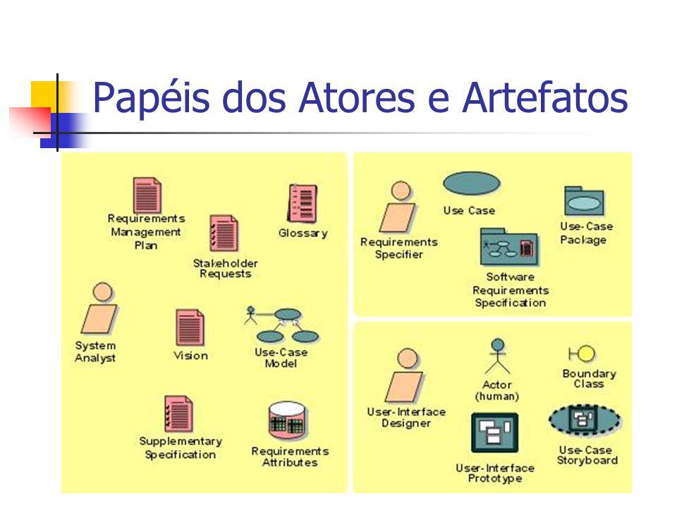 Papéis dos Atores e Artefatos