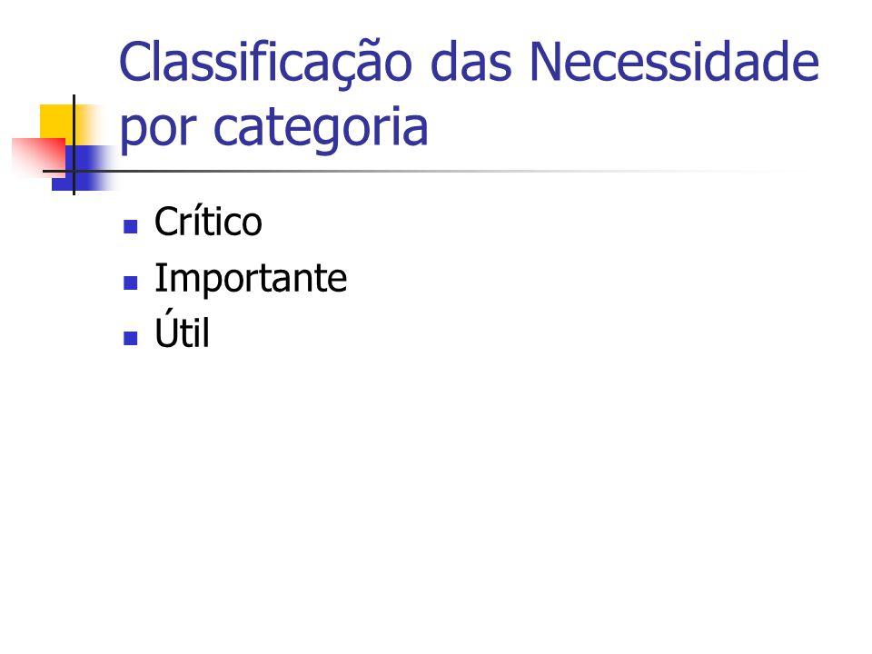 Classificação das Necessidade por categoria Crítico Importante Útil