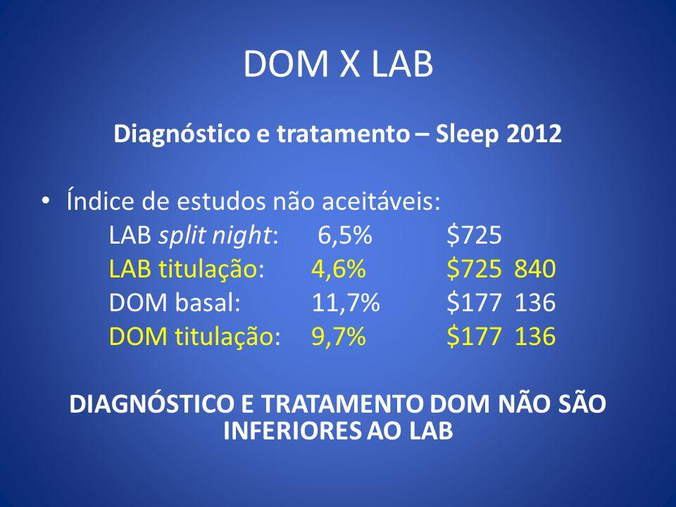 DOM X LAB Diagnóstico e tratamento – Sleep 2012 Índice de estudos não aceitáveis: LAB split night: 6,5% $725 LAB titulação: 4,6% $725840 DOM basal: 11