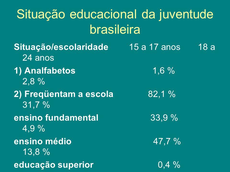 Situação educacional da juventude brasileira Situação/escolaridade 15 a 17 anos18 a 24 anos 1) Analfabetos 1,6 % 2,8 % 2) Freqüentam a escola 82,1 % 31,7 % ensino fundamental 33,9 % 4,9 % ensino médio 47,7 % 13,8 % educação superior 0,4 % 12,7 % 3) Não freqüentam a escola 17,9 % 68,3 % Total (mil) 10.424,7 (100%) 24.284,7 (100%)