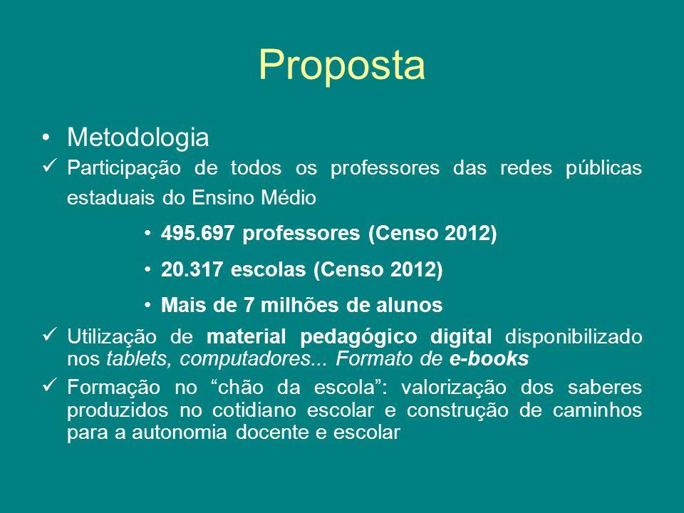 Proposta Metodologia Participação de todos os professores das redes públicas estaduais do Ensino Médio 495.697 professores (Censo 2012) 20.317 escolas