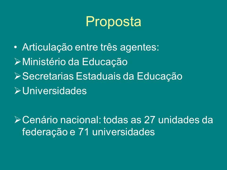 Proposta Articulação entre três agentes:  Ministério da Educação  Secretarias Estaduais da Educação  Universidades  Cenário nacional: todas as 27 unidades da federação e 71 universidades