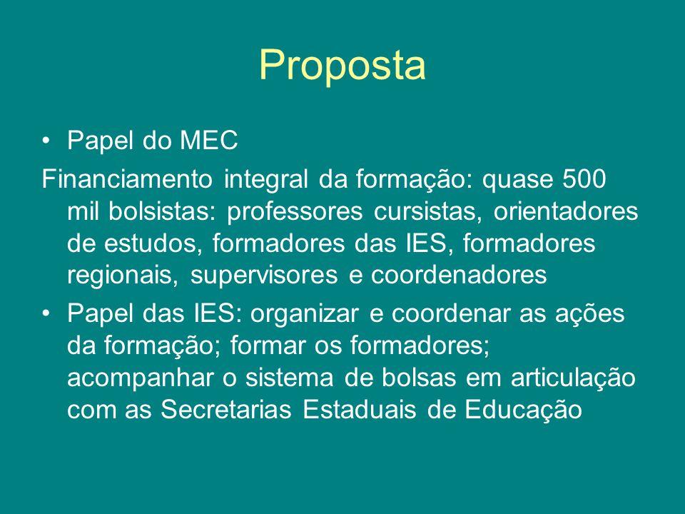 Proposta Papel do MEC Financiamento integral da formação: quase 500 mil bolsistas: professores cursistas, orientadores de estudos, formadores das IES,