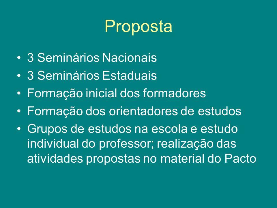 Proposta 3 Seminários Nacionais 3 Seminários Estaduais Formação inicial dos formadores Formação dos orientadores de estudos Grupos de estudos na escol