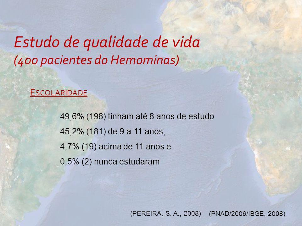 Estudo de qualidade de vida (400 pacientes do Hemominas) E SCOLARIDADE 49,6% (198) tinham até 8 anos de estudo 45,2% (181) de 9 a 11 anos, 4,7% (19) a