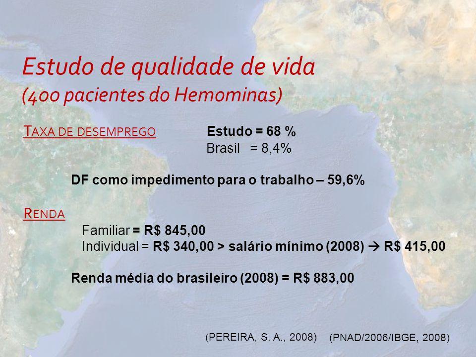 Estudo de qualidade de vida (400 pacientes do Hemominas) T AXA DE DESEMPREGO Estudo = 68 % Brasil = 8,4% DF como impedimento para o trabalho – 59,6% R