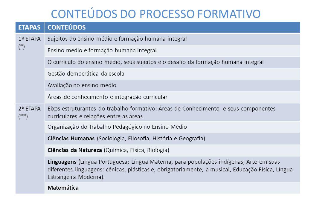 CONTEÚDOS DO PROCESSO FORMATIVO ETAPASCONTEÚDOS 1ª ETAPA (*) Sujeitos do ensino médio e formação humana integral Ensino médio e formação humana integr