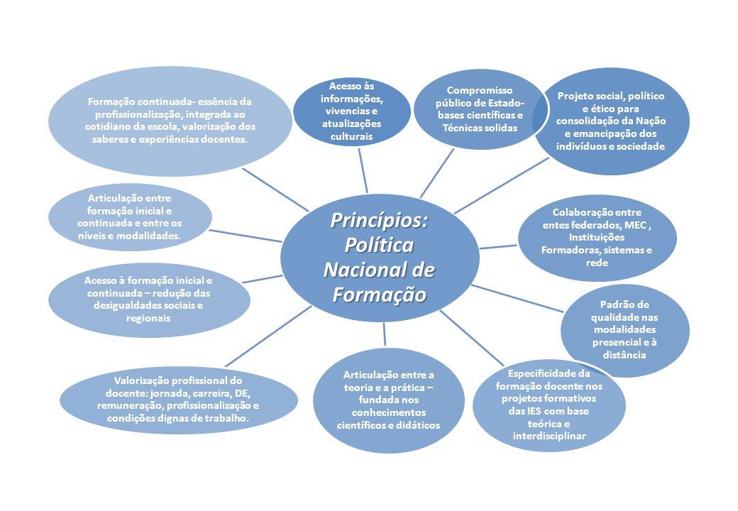 Princípios: Política Nacional de Formação Acesso às informações, vivencias e atualizações culturais Projeto social, político e ético para consolidação