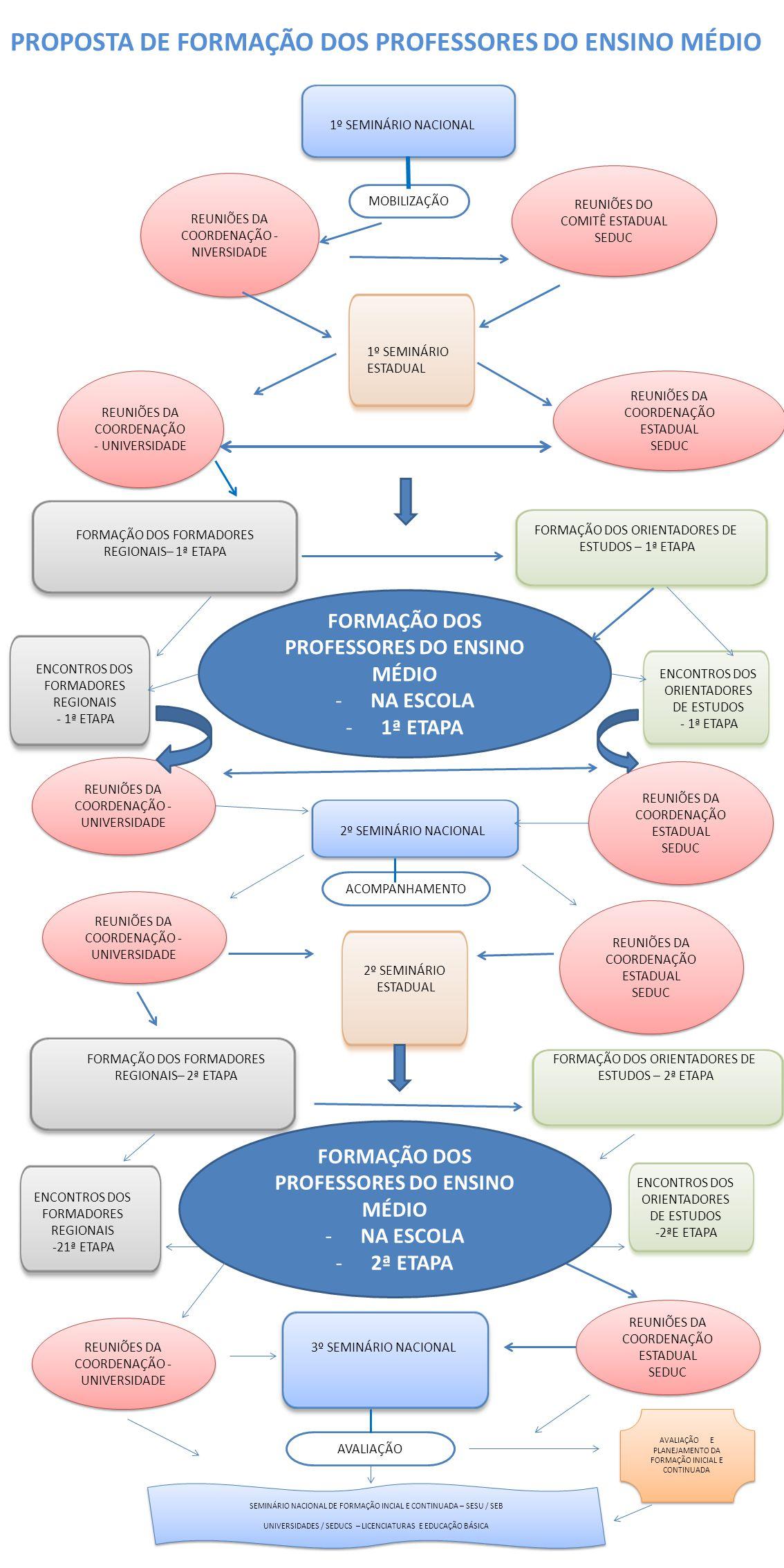MOBILIZAÇÃO REUNIÕES DA COORDENAÇÃO - NIVERSIDADE REUNIÕES DO COMITÊ ESTADUAL SEDUC REUNIÕES DO COMITÊ ESTADUAL SEDUC FORMAÇÃO DOS PROFESSORES DO ENSI