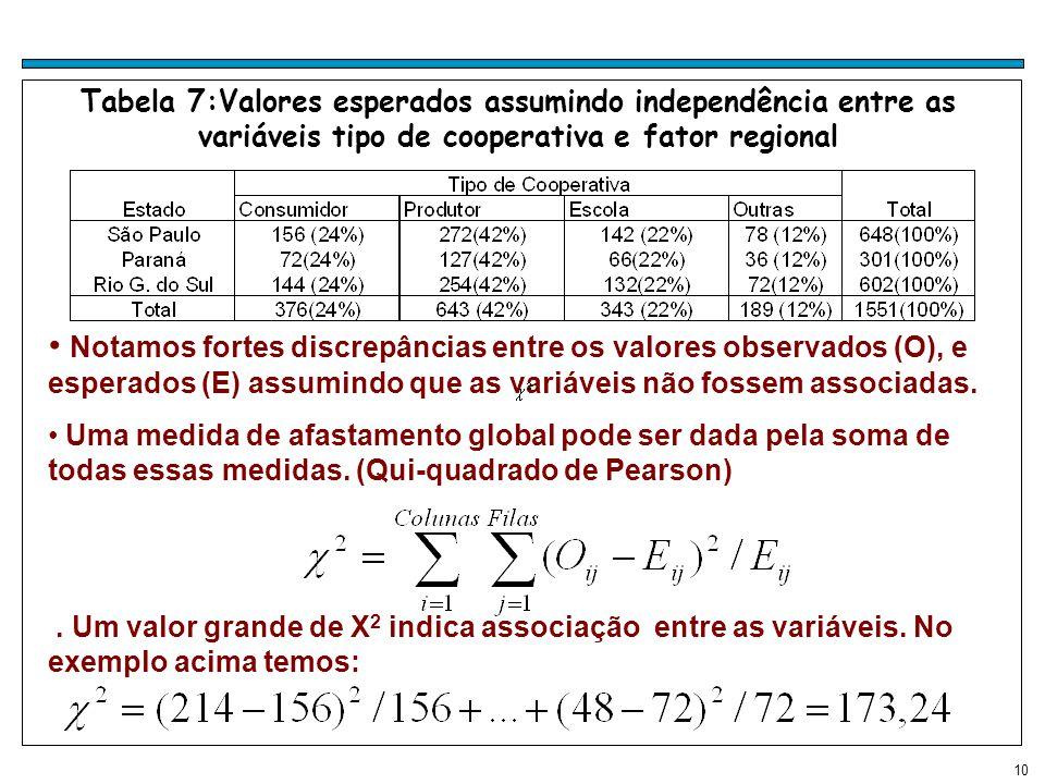 10 Tabela 7:Valores esperados assumindo independência entre as variáveis tipo de cooperativa e fator regional Notamos fortes discrepâncias entre os valores observados (O), e esperados (E) assumindo que as variáveis não fossem associadas.