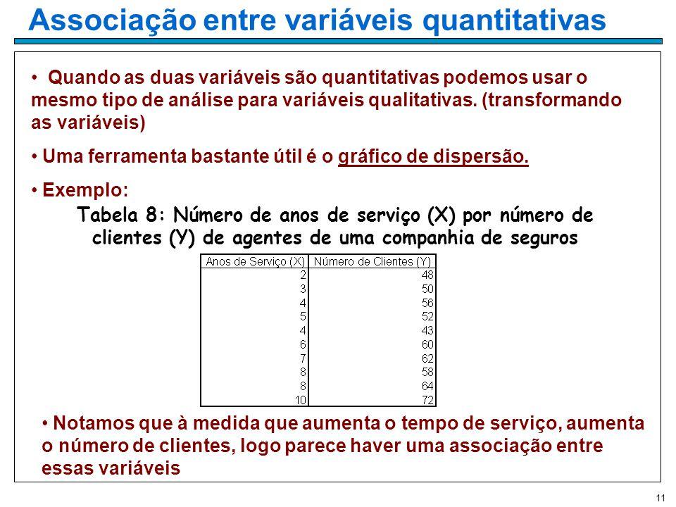 11 Associação entre variáveis quantitativas Quando as duas variáveis são quantitativas podemos usar o mesmo tipo de análise para variáveis qualitativas.