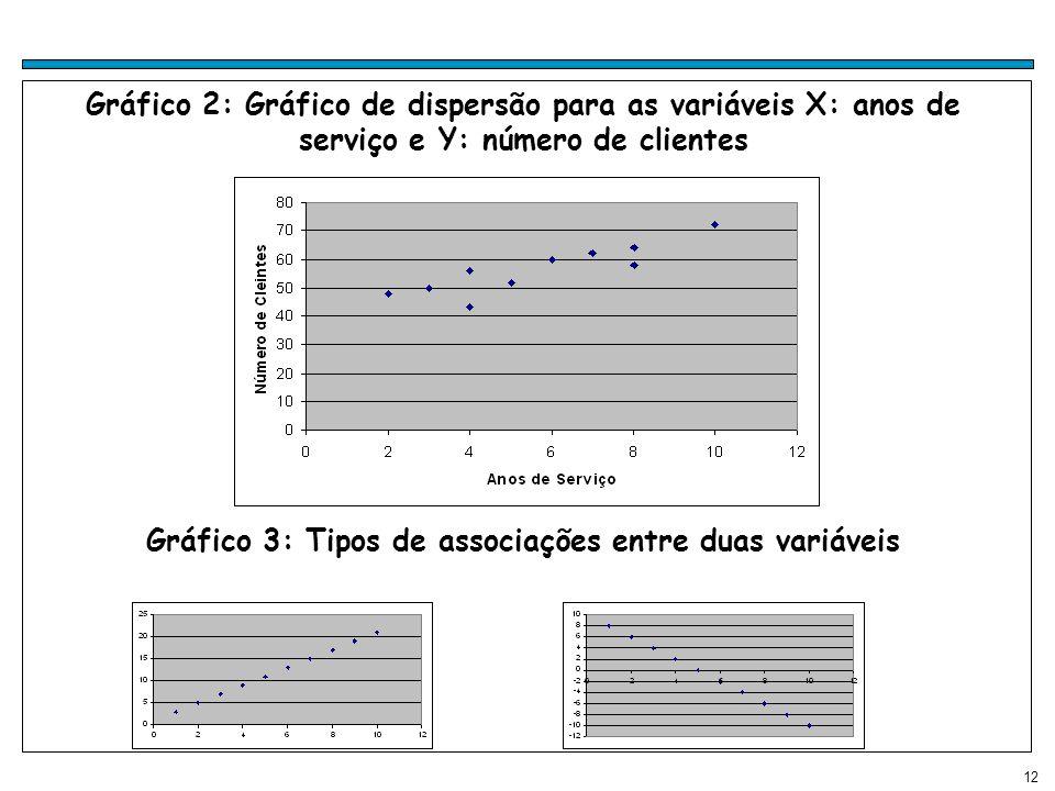 12 Gráfico 2: Gráfico de dispersão para as variáveis X: anos de serviço e Y: número de clientes Gráfico 3: Tipos de associações entre duas variáveis