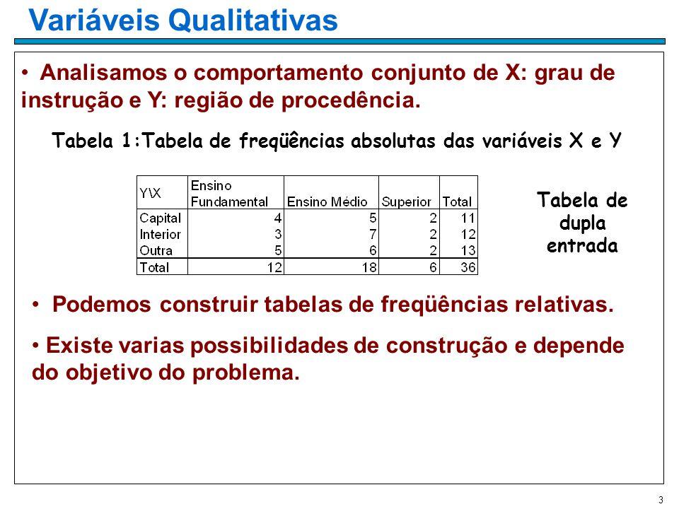 3 Variáveis Qualitativas Analisamos o comportamento conjunto de X: grau de instrução e Y: região de procedência.