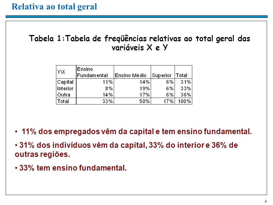 4 Tabela 1:Tabela de freqüências relativas ao total geral das variáveis X e Y Relativa ao total geral 11% dos empregados vêm da capital e tem ensino fundamental.