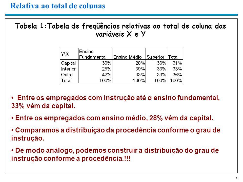 5 Tabela 1:Tabela de freqüências relativas ao total de coluna das variáveis X e Y Relativa ao total de colunas Entre os empregados com instrução até o ensino fundamental, 33% vêm da capital.