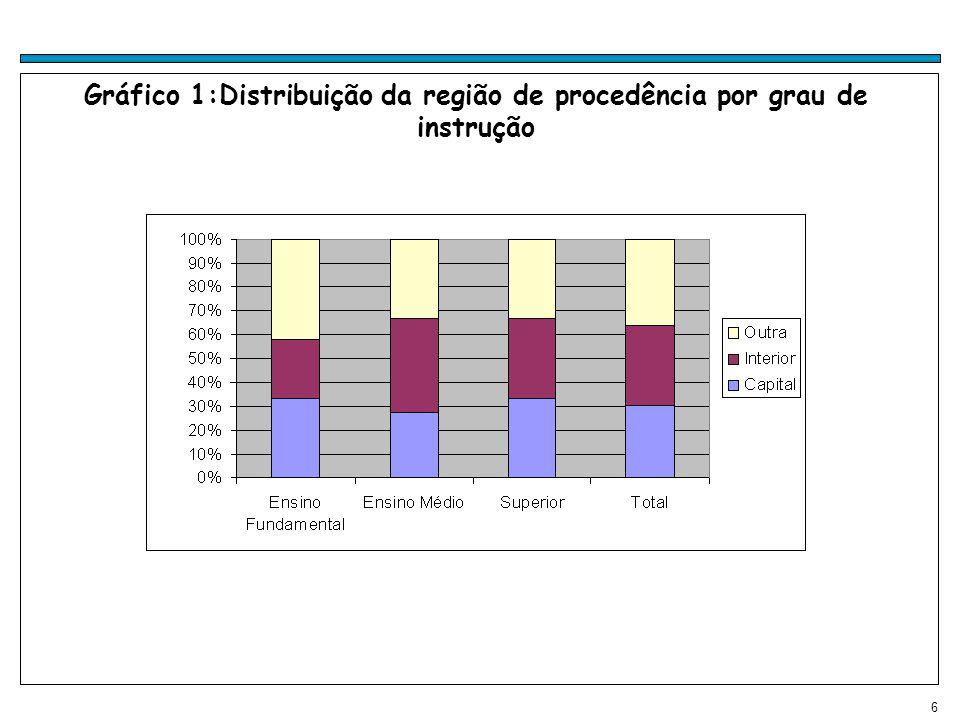 6 Gráfico 1:Distribuição da região de procedência por grau de instrução