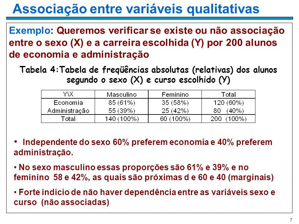 7 Exemplo: Queremos verificar se existe ou não associação entre o sexo (X) e a carreira escolhida (Y) por 200 alunos de economia e administração Tabela 4:Tabela de freqüências absolutas (relativas) dos alunos segundo o sexo (X) e curso escolhido (Y) Independente do sexo 60% preferem economia e 40% preferem administração.