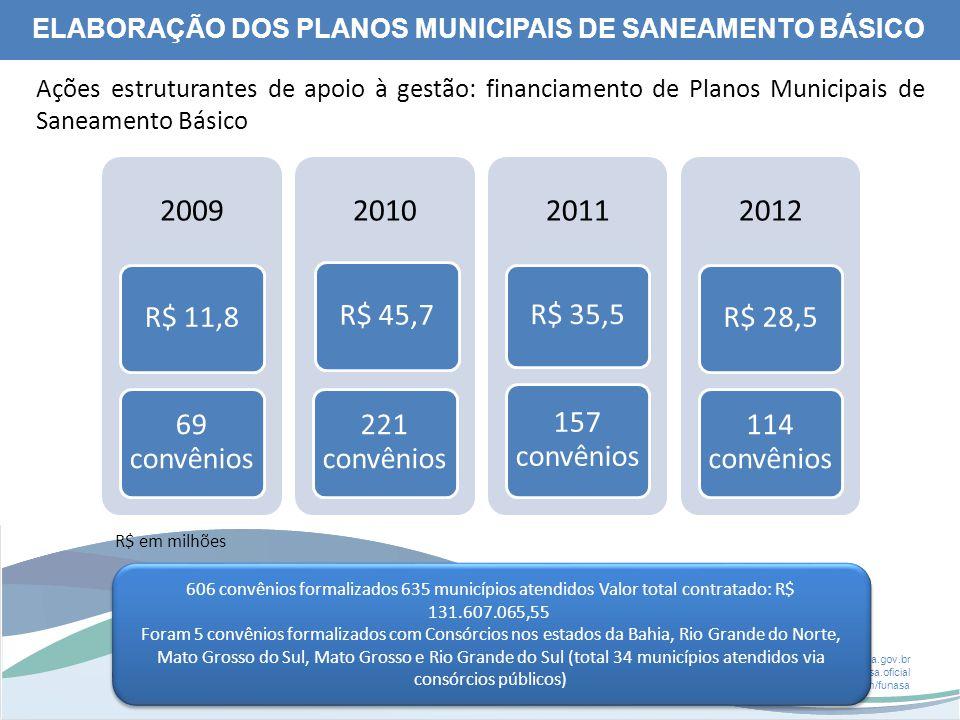 www.funasa.gov.br www.facebook.com/funasa.oficial twitter.com/funasa Ações estruturantes de apoio à gestão: financiamento de Planos Municipais de Saneamento Básico 2009 R$ 11,8 69 convênios 2010 R$ 45,7 221 convênios 2011 R$ 35,5 157 convênios 2012 R$ 28,5 114 convênios R$ em milhões 606 convênios formalizados 635 municípios atendidos Valor total contratado: R$ 131.607.065,55 Foram 5 convênios formalizados com Consórcios nos estados da Bahia, Rio Grande do Norte, Mato Grosso do Sul, Mato Grosso e Rio Grande do Sul (total 34 municípios atendidos via consórcios públicos) 606 convênios formalizados 635 municípios atendidos Valor total contratado: R$ 131.607.065,55 Foram 5 convênios formalizados com Consórcios nos estados da Bahia, Rio Grande do Norte, Mato Grosso do Sul, Mato Grosso e Rio Grande do Sul (total 34 municípios atendidos via consórcios públicos) ELABORAÇÃO DOS PLANOS MUNICIPAIS DE SANEAMENTO BÁSICO