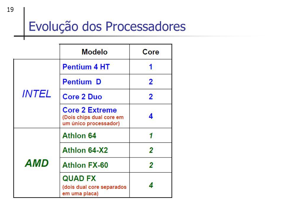 19 Evolução dos Processadores