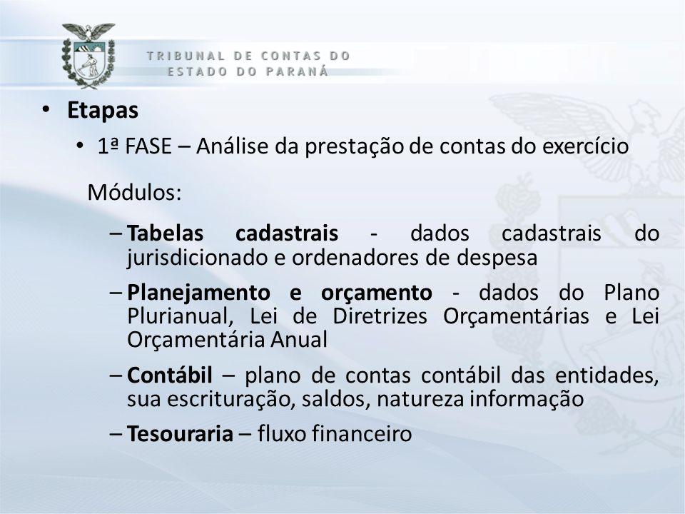 Etapas 1ª FASE – Análise da prestação de contas do exercício Módulos: –Tabelas cadastrais - dados cadastrais do jurisdicionado e ordenadores de despes