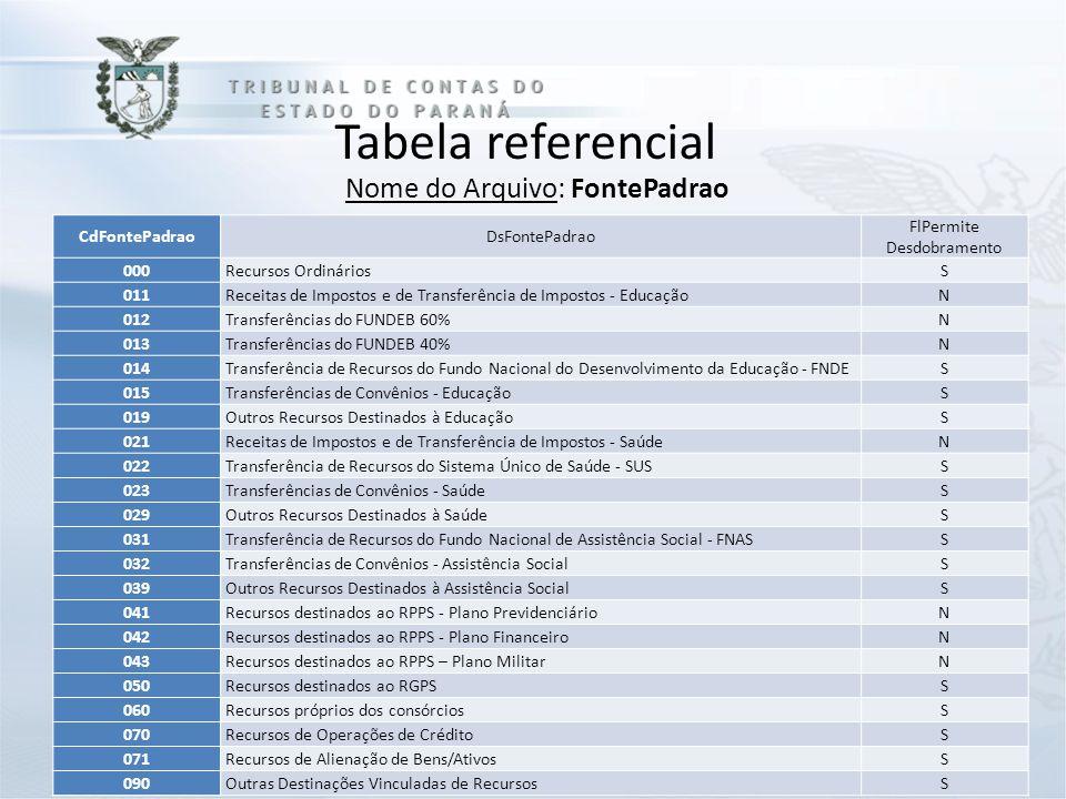 Tabela referencial Nome do Arquivo: FontePadrao CdFontePadraoDsFontePadrao FlPermite Desdobramento 000Recursos OrdináriosS 011Receitas de Impostos e d