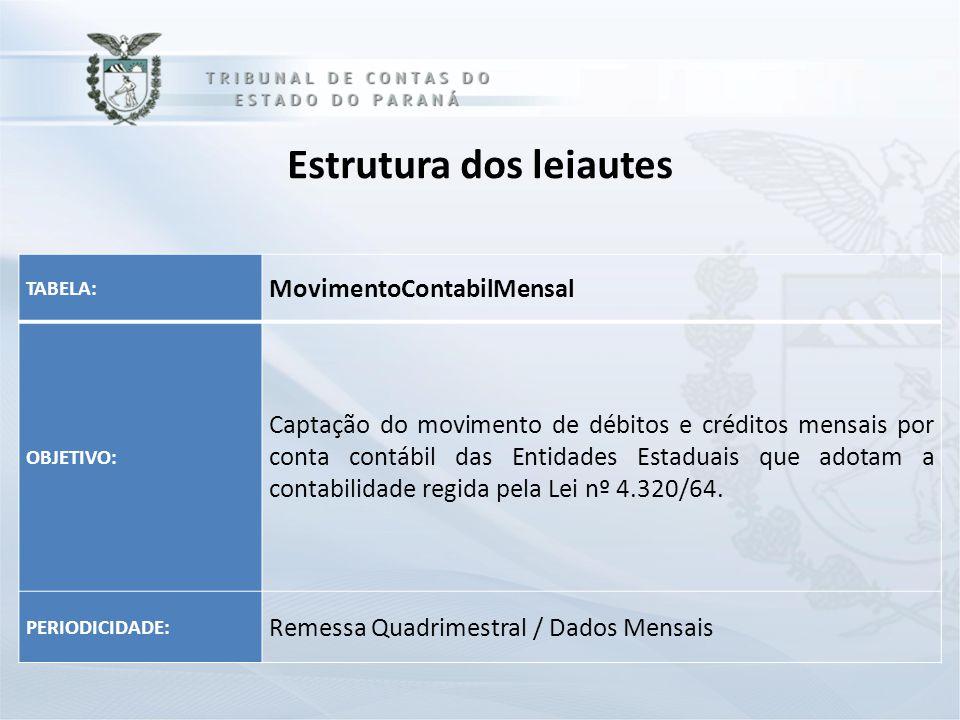 Estrutura dos leiautes TABELA: MovimentoContabilMensal OBJETIVO: Captação do movimento de débitos e créditos mensais por conta contábil das Entidades