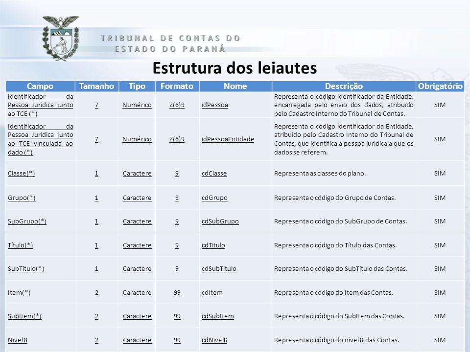 CampoTamanhoTipoFormatoNomeDescriçãoObrigatório Identificador da Pessoa Jurídica junto ao TCE (*) 7NuméricoZ(6)9idPessoa Representa o código identific