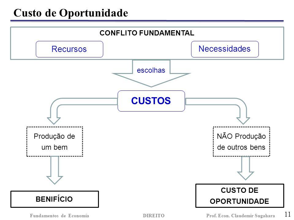 Custo de Oportunidade 11 Fundamentos de EconomiaDIREITO Prof.