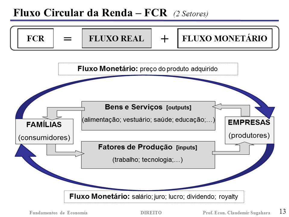 Fluxo Circular da Renda – FCR (2 Setores) 13 Fundamentos de EconomiaDIREITO Prof.