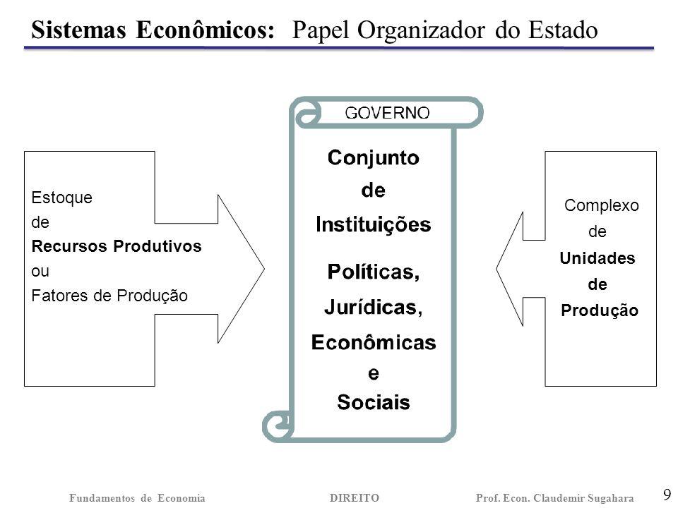 Curva de Possibilidades de Produção - CPP 10 Fundamentos de EconomiaDIREITO Prof.