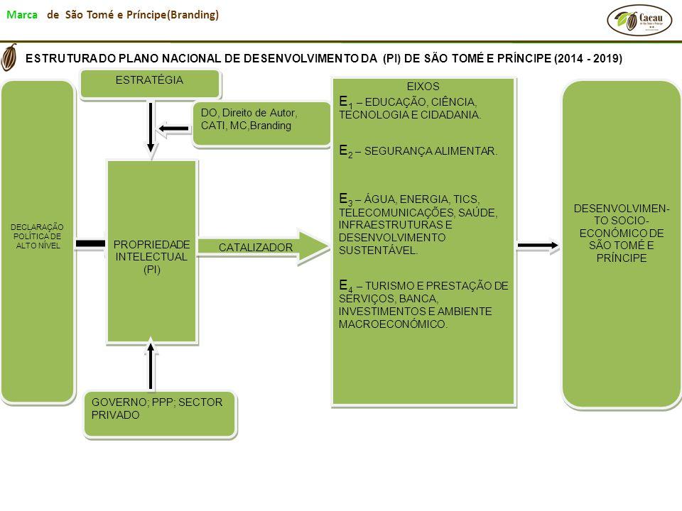 Marca de São Tomé e Príncipe(Branding) DECLARAÇÃO POLÍTICA DE ALTO NÍVEL DECLARAÇÃO POLÍTICA DE ALTO NÍVEL PROPRIEDADE INTELECTUAL (PI) ESTRATÉGIA DO,