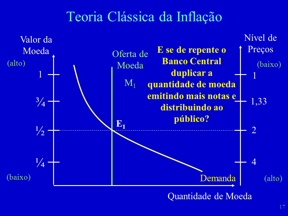 17 Teoria Clássica da Inflação Valor da Moeda 1 ¼ ¾ ½ (alto) (baixo) Quantidade de Moeda Oferta de Moeda M 1 Demanda E1E1 Nível de Preços (baixo) (alt