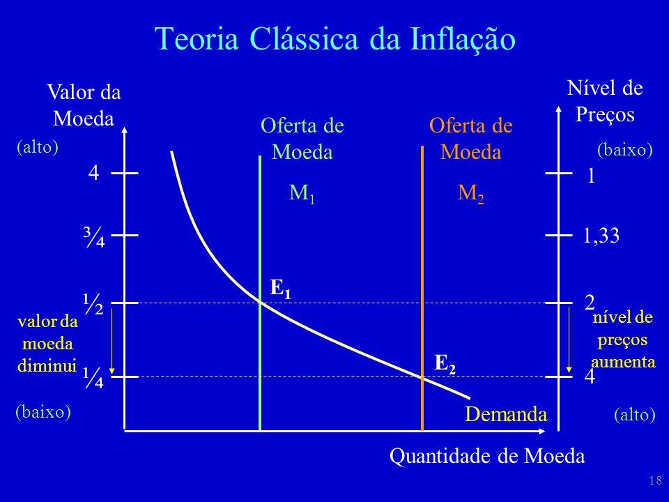 18 Teoria Clássica da Inflação Valor da Moeda 4 ¼ ¾ ½ (alto) (baixo) Quantidade de Moeda Oferta de Moeda M 1 E1E1 Nível de Preços (baixo) (alto) 1 4 1