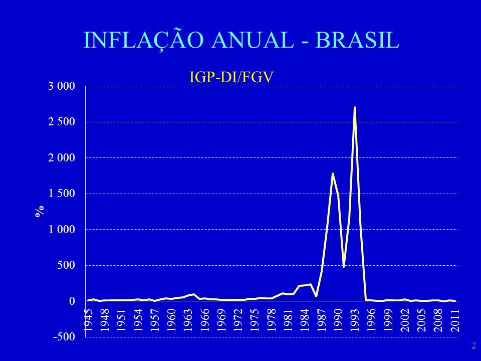 3 INFLAÇÃO ANUAL - BRASIL IGP-DI/FGV