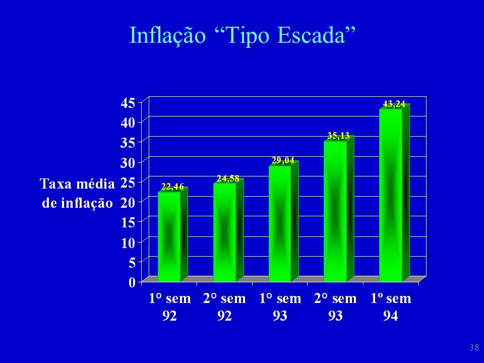 """38 Inflação """"Tipo Escada"""""""