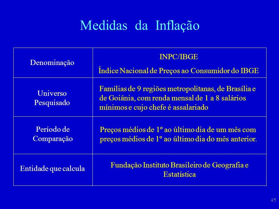 45 Denominação INPC/IBGE Índice Nacional de Preços ao Consumidor do IBGE Universo Pesquisado Período de Comparação Preços médios de 1º ao último dia d