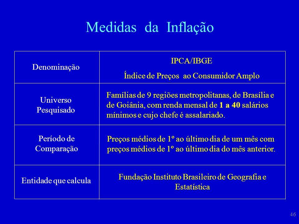 46 Denominação IPCA/IBGE Índice de Preços ao Consumidor Amplo Universo Pesquisado Período de Comparação Preços médios de 1º ao último dia de um mês co
